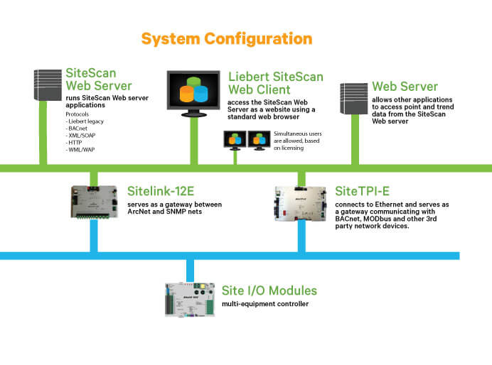 liebert sitescan web centralized monitoring and control vertiv rh vertivco com RS 485 Wiring-Diagram FC to BACnet Wiring-Diagram