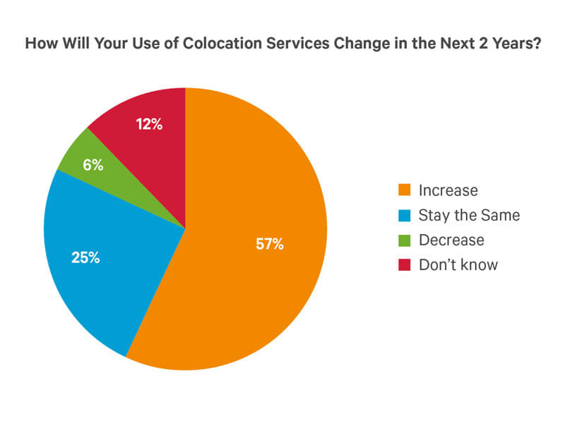 Vertiv Issues U.S. Colocation Usage Report About End-User Behaviors image