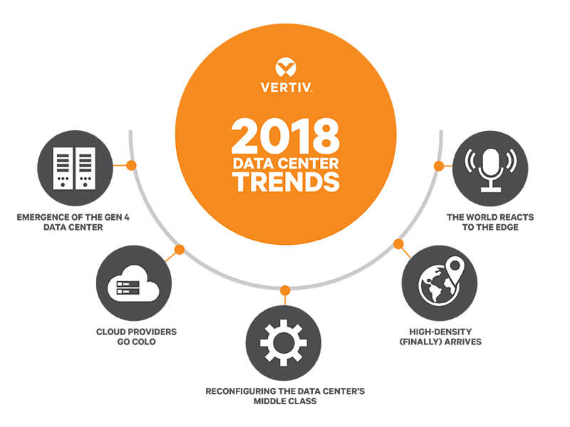 data center trends 800x600