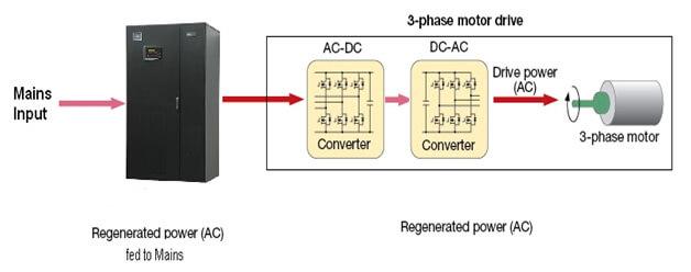 Maximizing Energy Savings in Regenerative Load Applications