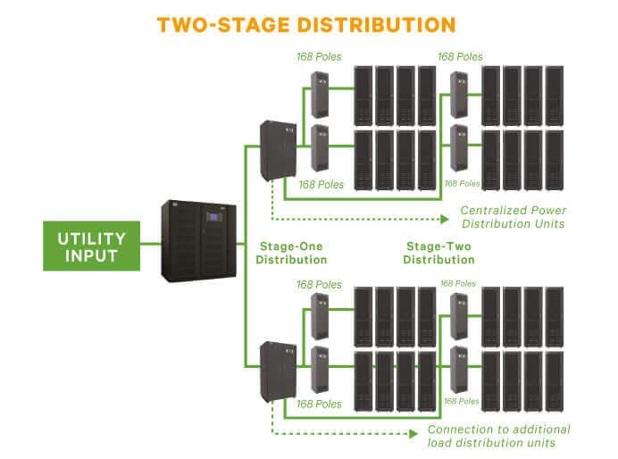 Liebert FPC Cabinet | Power Distribution Units