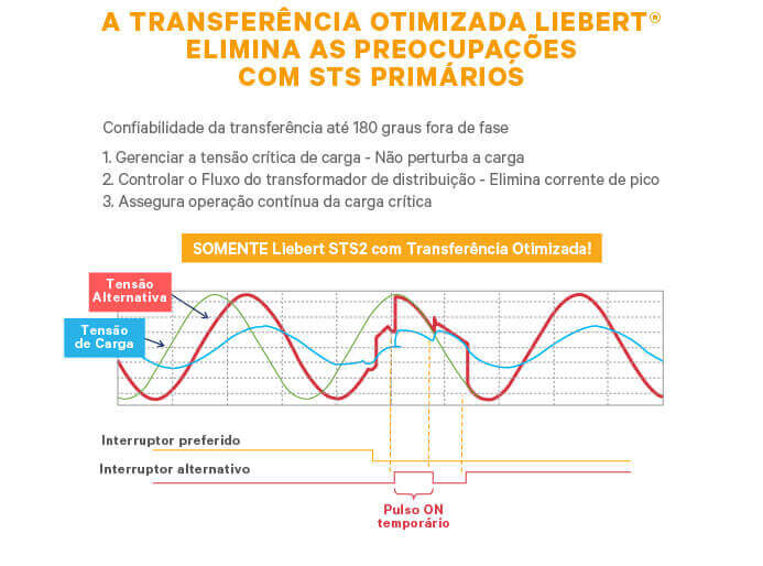 Chave de Transferência Estática Liebert STS