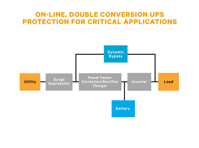 Liebert GXT4 Double Conversion UPS, 3,000VA | Vertiv AC Power