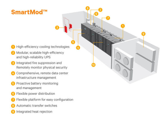 Smartmod It Infrastructure Vertiv Modular Data Centers