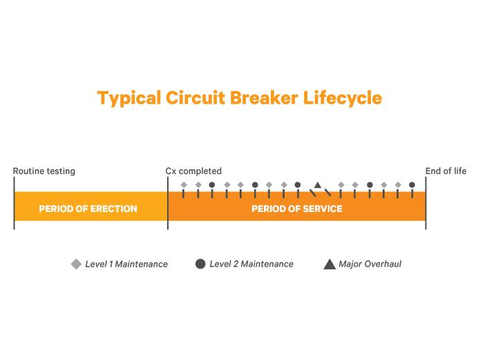 Circuit Breaker Testing and Maintenance