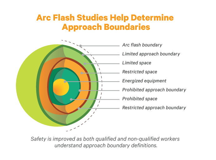 improved regulatory compliance results from performing arc flash hazard  analysis in accordance with industry guidelines