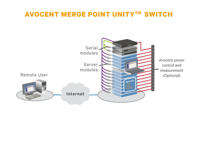 Emerson Avocent MPU2016DAC KVM Over IP Switch Linux
