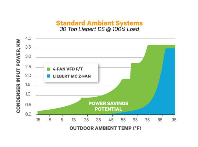 liebert mc microchannel, 28 220 kw outdoor condenser Industrial Training Rooms Diagrams previous