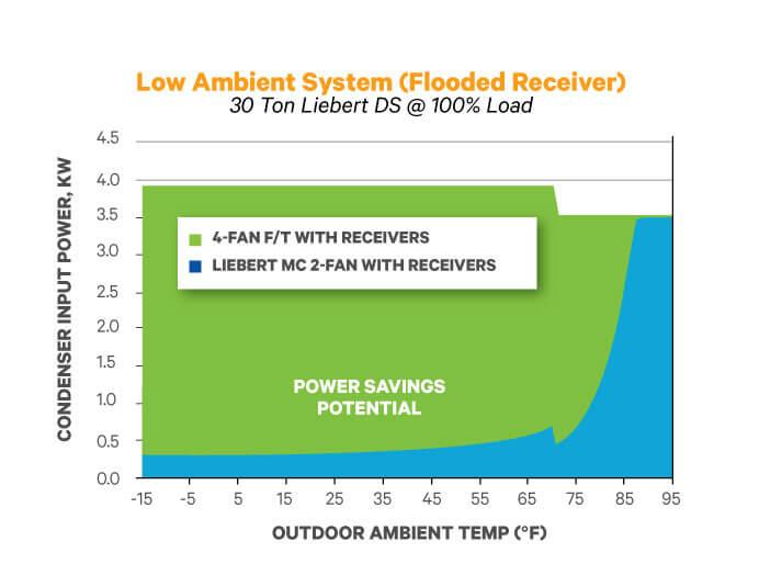 liebert mc microchannel 28 220kw outdoor condenser previous next