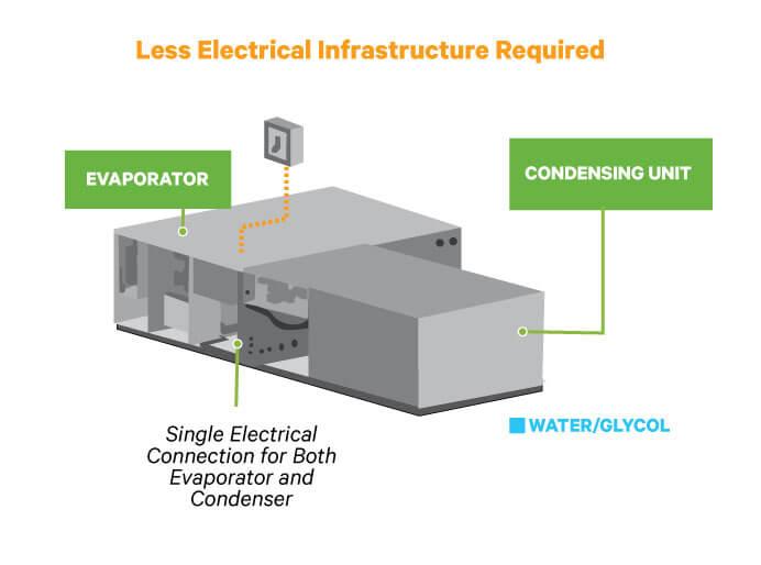 liebert condenser wiring diagram free vehicle wiring diagrams u2022 rh generalinfo co Goodman Vent Motor Wiring Ground Fault Receptacle Wiring