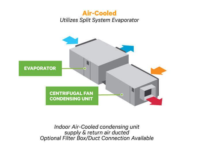 liebert mcd 7 28kw indoor condenser unit features