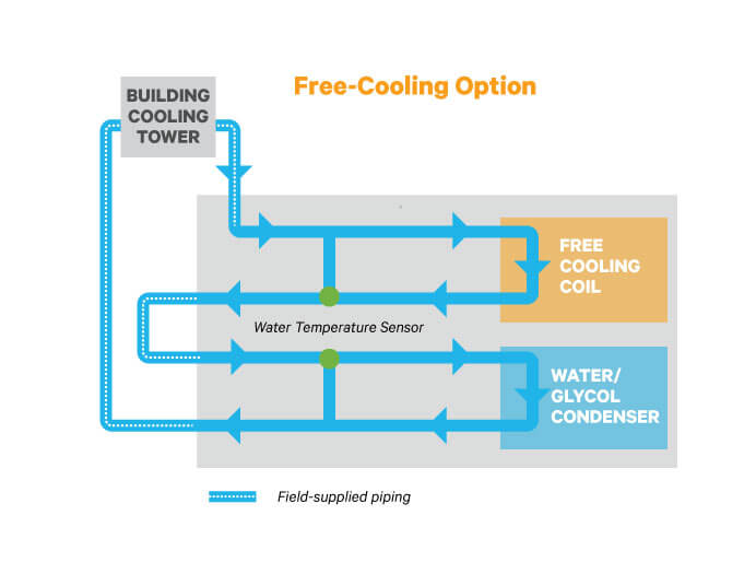 liebert pfh, 3 5 28kw air cooled outdoor condenser Industrial Training Rooms Diagrams simplified maintenance and troubleshooting of room cooling systems